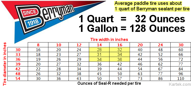 berryman products tire sealer tires sealant chart