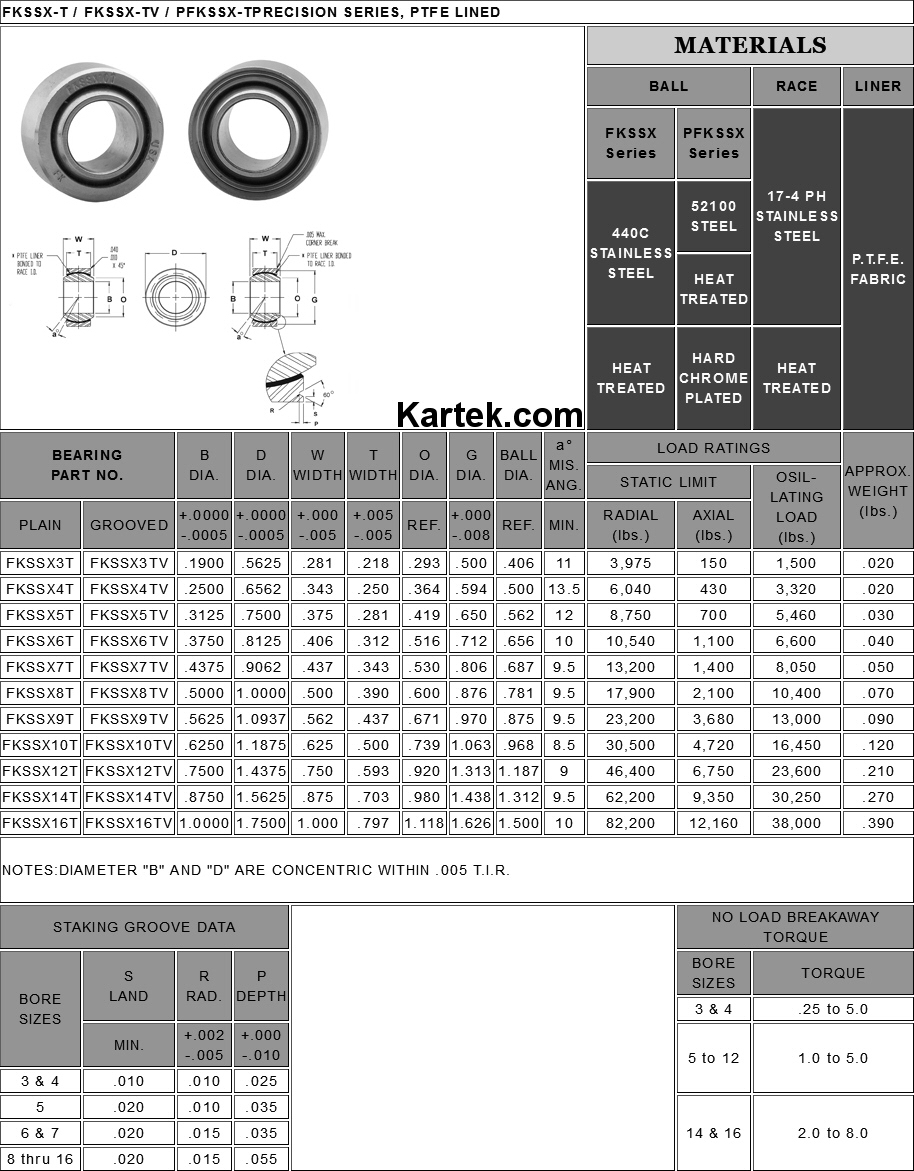 Rod Bearing Cross Reference : Fk rod ends quot id od fkssx t ptfe coated uniball