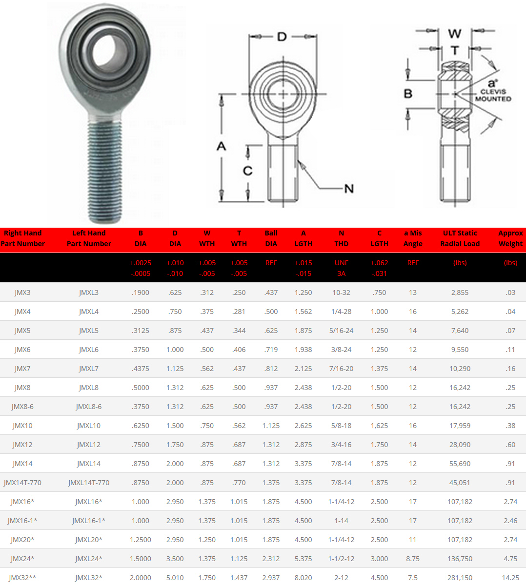 fk bearings jmx series heim joints and rod ends specifications